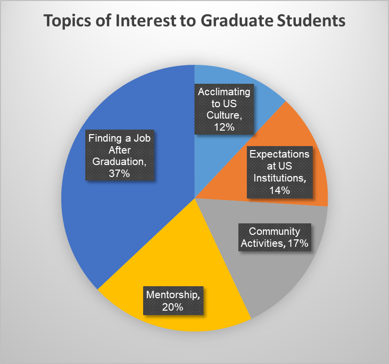 Topics of Interest to Graduate Students