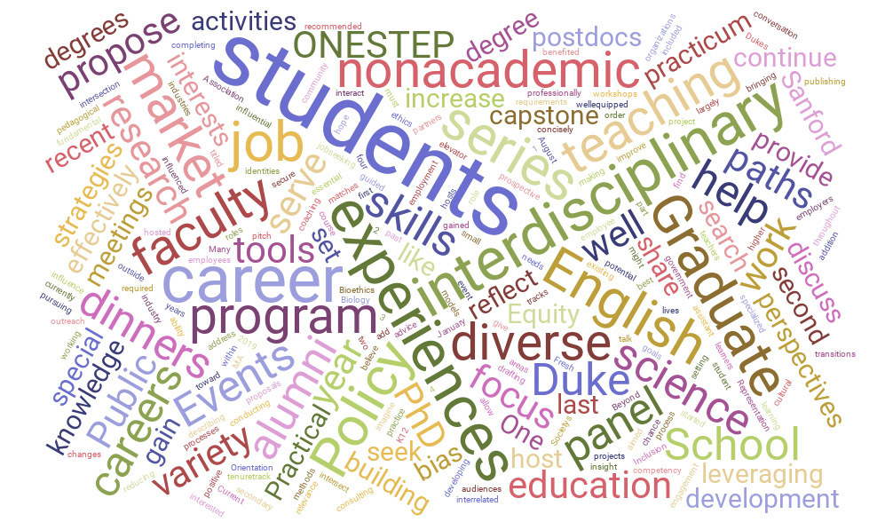 Word cloud of 2019 Professional Development Grant proposals