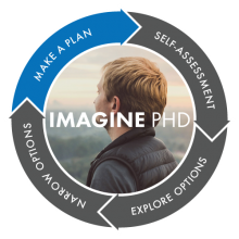ImaginePhD cycle